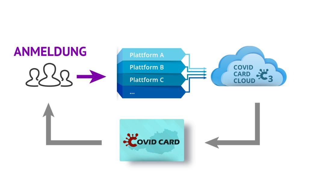 Anwendung Covid Card 1